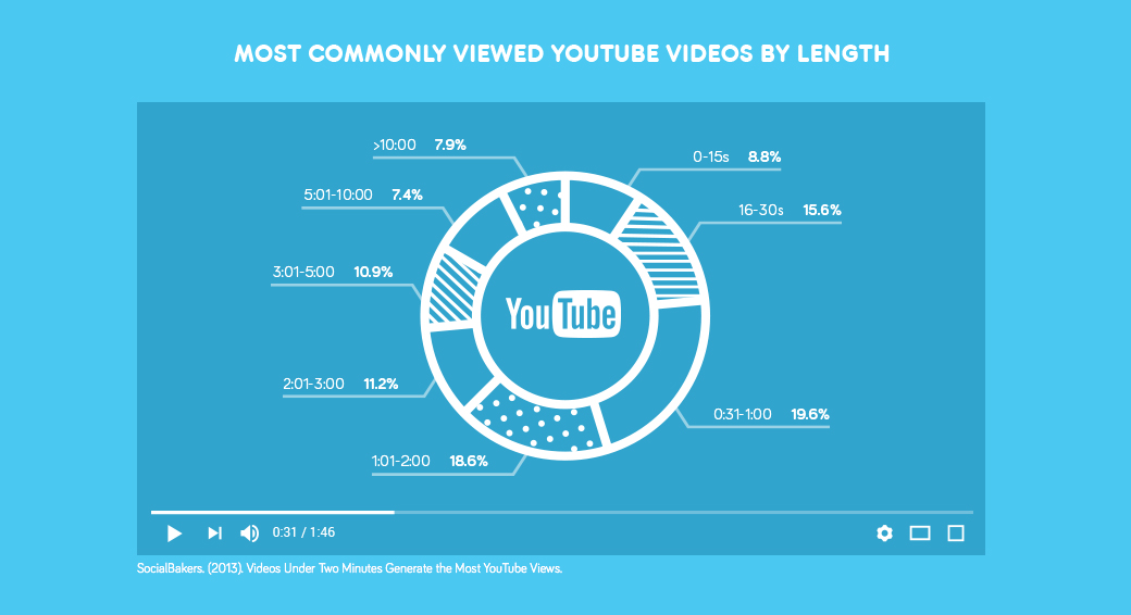Pie chart showing the most commonly viewed YouTube videos by length